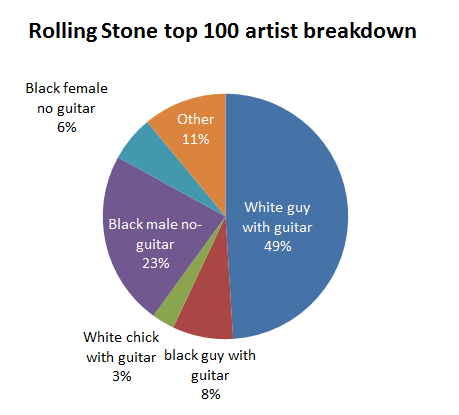 America loves White Guys With Guitars – Idol Analytics