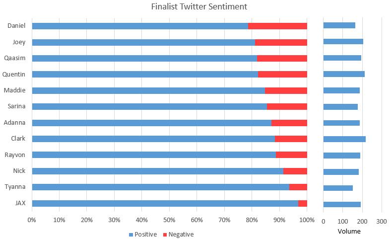 TwitterSentiment2015-03-12