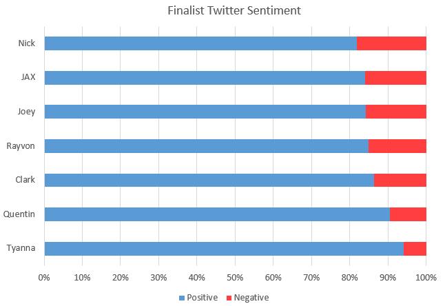 TwitterSentiment2015-04-09