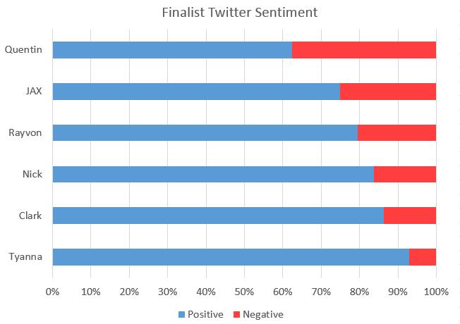 TwitterSentiment2015-04-16