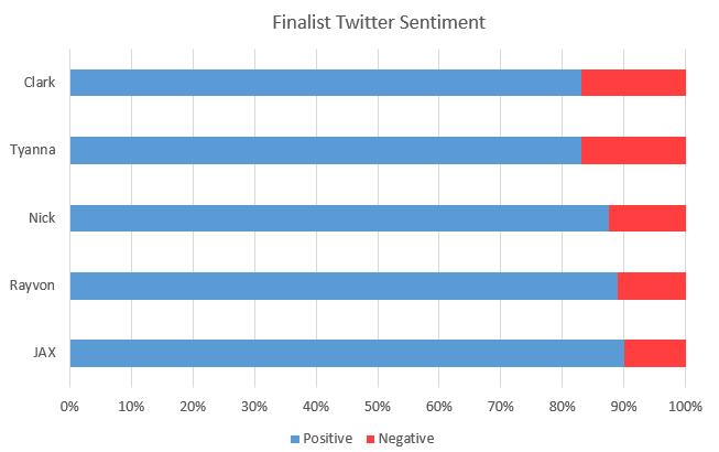 TwitterSentiment2015-04-23