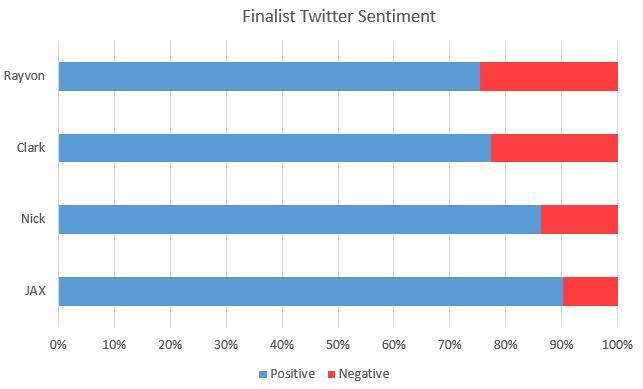 TwitterSentiment2015-04-30