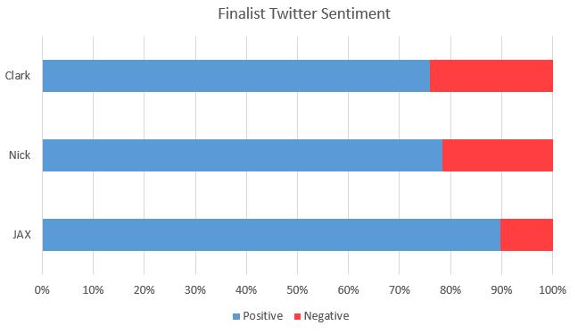 Twitter-Sentiment-2015-05-07